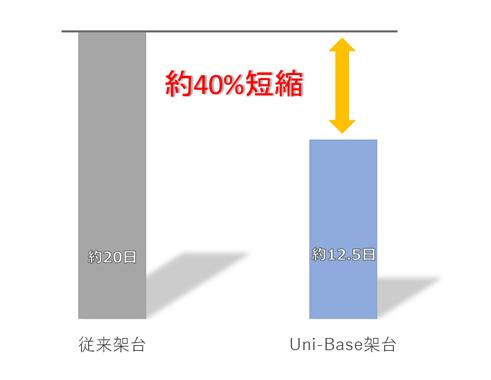 Uni-Base架台 工期比較